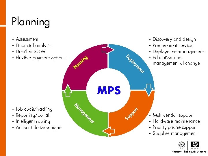 Planning • • De oy pl Discovery and design Procurement services Deployment management Education
