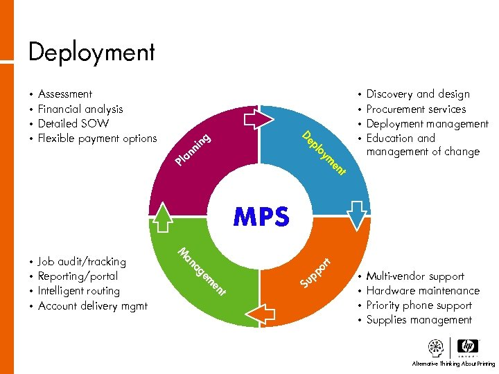 Deployment • • pl De Discovery and design Procurement services Deployment management Education and