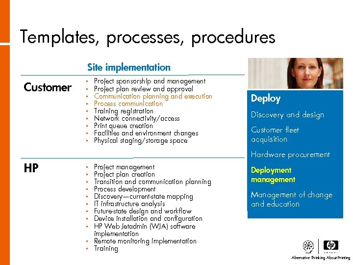 Templates, processes, procedures Site implementation Customer • • • Project sponsorship and management Project