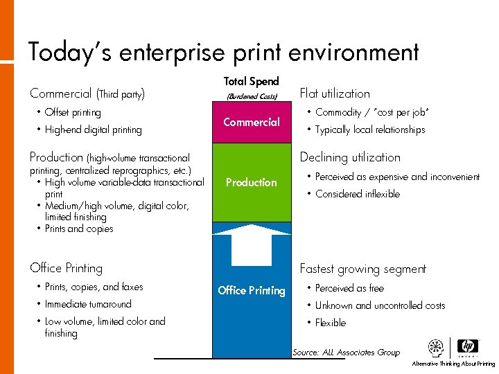 Today's enterprise print environment Commercial (Third party) • Offset printing • High-end digital printing