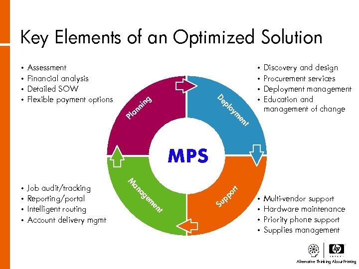 Key Elements of an Optimized Solution • • De pl Discovery and design Procurement