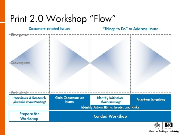 """Print 2. 0 Workshop """"Flow"""" Document-related Issues """"Things to Do"""" to Address Issues Divergence"""
