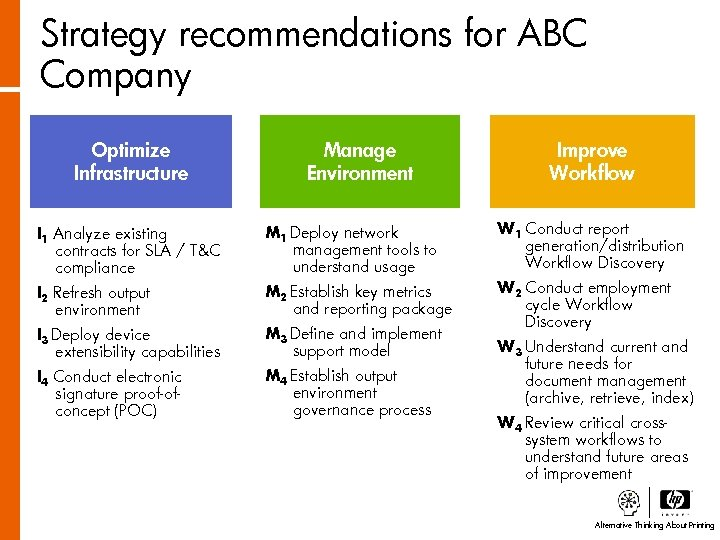 Strategy recommendations for ABC Company Optimize Infrastructure Manage Environment Improve Workflow I 1 Analyze