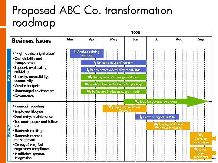 """Proposed ABC Co. transformation roadmap 2008 Phase 2 Phase 1 Business Issues • """"Right"""