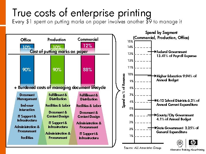 True costs of enterprise printing Every $1 spent on putting marks on paper involves