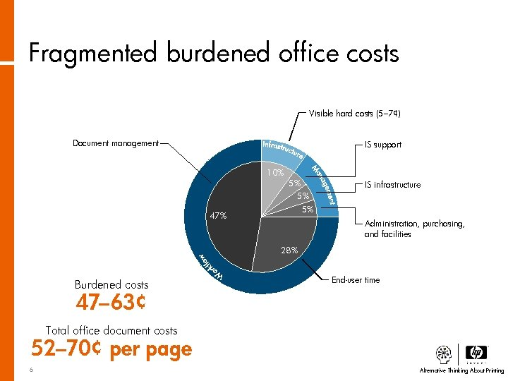 Fragmented burdened office costs Visible hard costs (5– 7¢) Document management IS support 10%