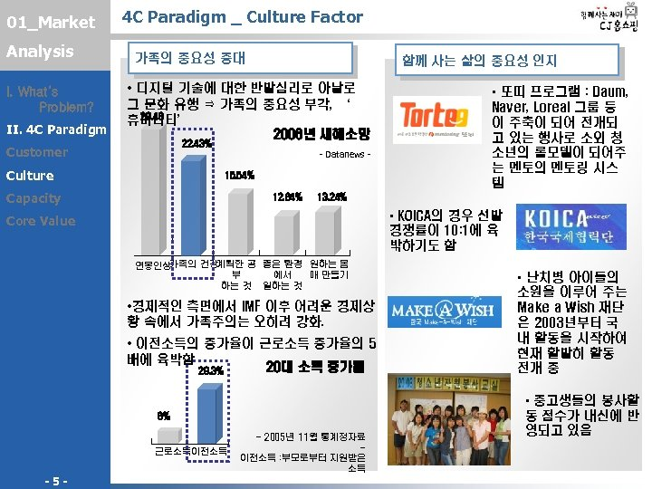 01_Market Analysis I. What's Problem? II. 4 C Paradigm _ Culture Factor 가족의 중요성