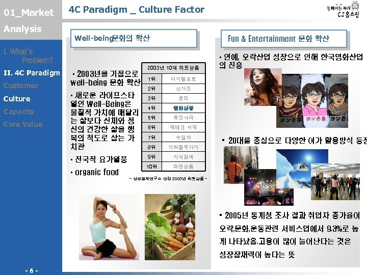 01_Market Analysis 4 C Paradigm _ Culture Factor Well-being 문화의 확산 Fun & Entertainment
