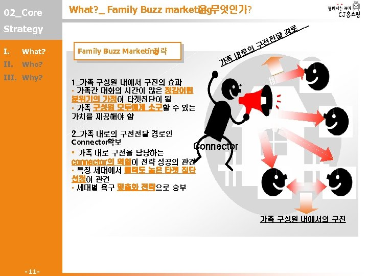 02_Core What? _ Family Buzz marketing 은 무엇인가? Strategy I. What? II. Family Buzz