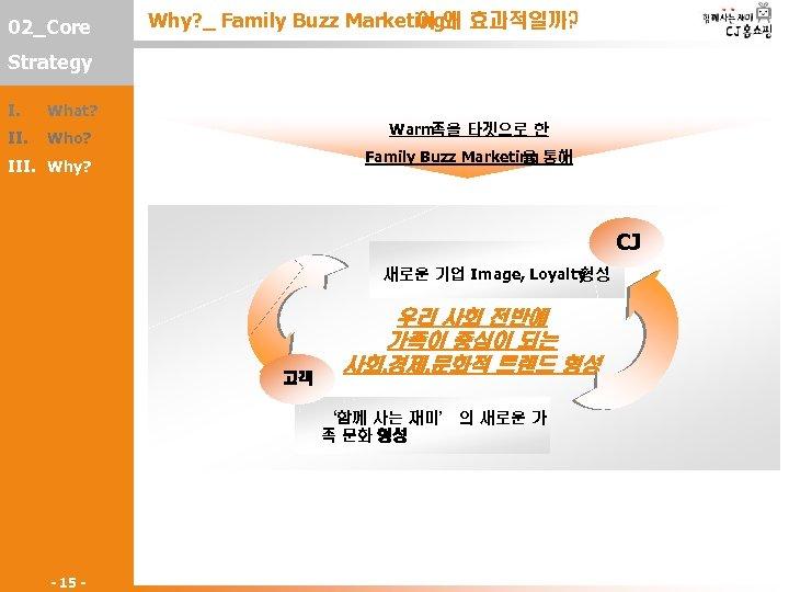 02_Core Why? _ Family Buzz Marketing왜 효과적일까? 이 Strategy I. What? II. Who? Warm