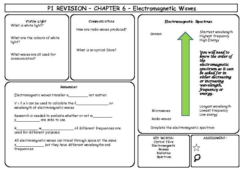 P 1 REVISION – CHAPTER 6 – Electromagnetic Waves Visible Light What is white