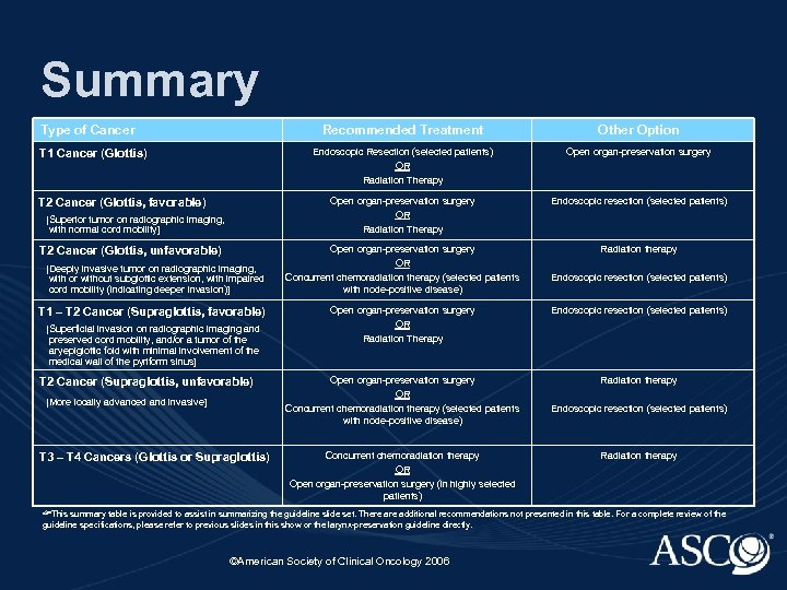 Summary Type of Cancer Recommended Treatment Endoscopic Resection (selected patients) OR Radiation Therapy T