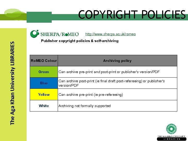 COPYRIGHT POLICIES The Aga Khan University LIBRARIES http: //www. sherpa. ac. uk/romeo Publisher copyright