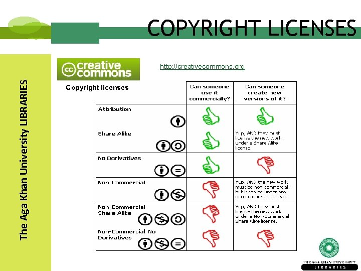 COPYRIGHT LICENSES The Aga Khan University LIBRARIES http: //creativecommons. org Copyright licenses L I