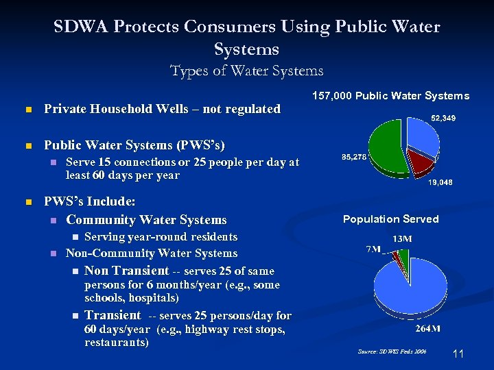 SDWA Protects Consumers Using Public Water Systems Types of Water Systems n Private Household
