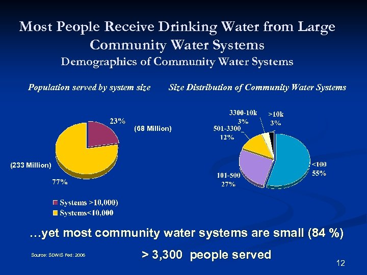 Most People Receive Drinking Water from Large Community Water Systems Demographics of Community Water