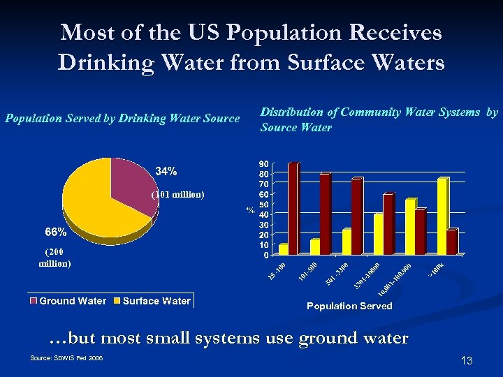 Most of the US Population Receives Drinking Water from Surface Waters Population Served by