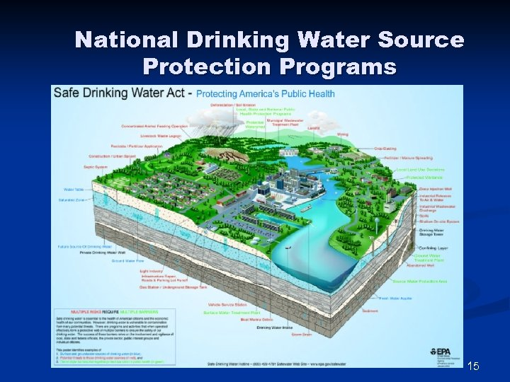 National Drinking Water Source Protection Programs 15