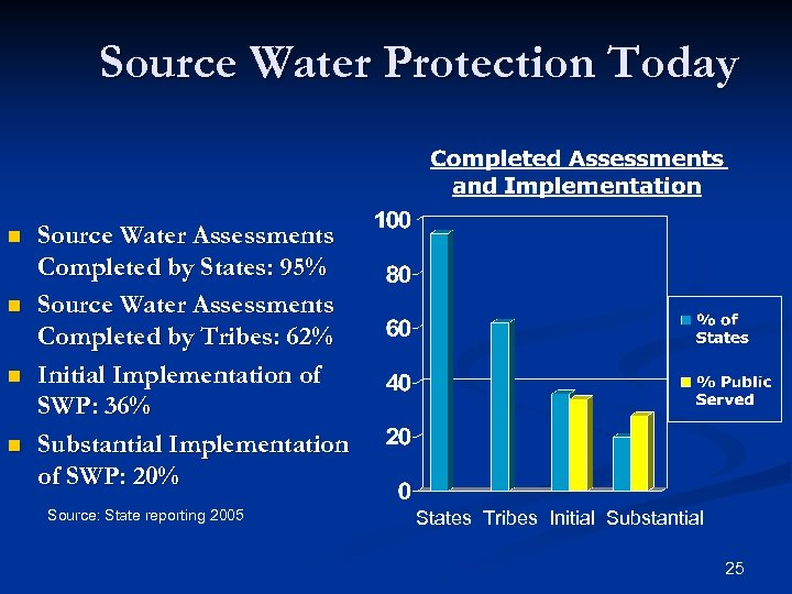 Source Water Protection Today n n Source Water Assessments Completed by States: 95% Source