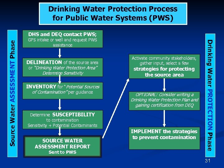 Drinking Water Protection Process for Public Water Systems (PWS) GPS intake or well and