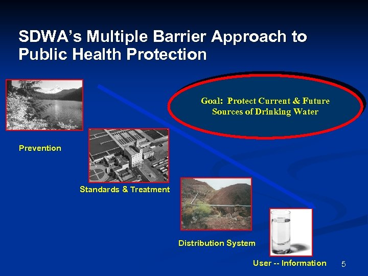 SDWA's Multiple Barrier Approach to Public Health Protection Goal: Protect Current & Future Sources