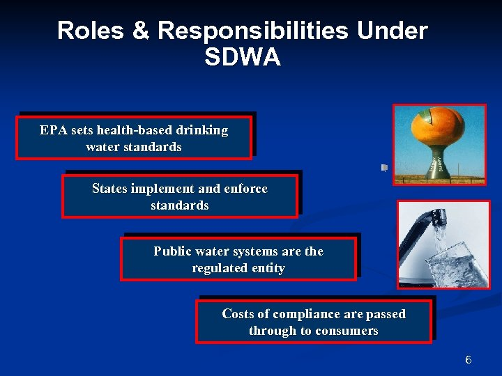Roles & Responsibilities Under SDWA EPA sets health-based drinking water standards States implement and