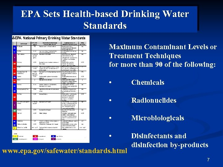 EPA Sets Health-based Drinking Water Standards Maximum Contaminant Levels or Treatment Techniques for more