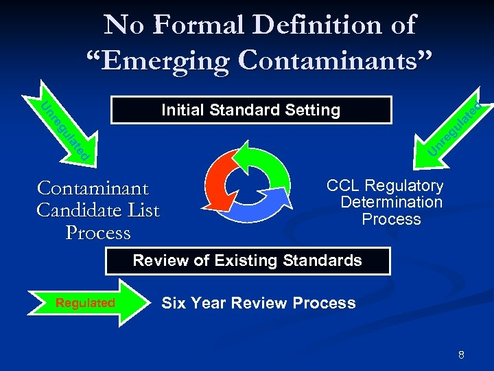 "No Formal Definition of ""Emerging Contaminants"" at ed U d te nr la eg"