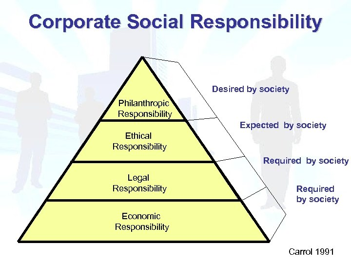 Corporate Social Responsibility Desired by society Philanthropic Responsibility Expected by society Ethical Responsibility Required