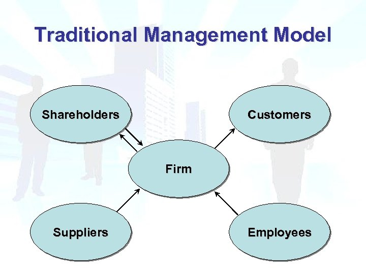 Traditional Management Model Shareholders Customers Firm Suppliers Employees