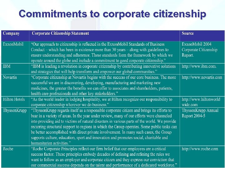 Commitments to corporate citizenship