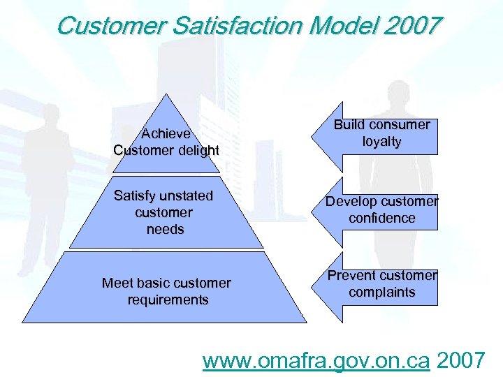 Customer Satisfaction Model 2007 Achieve Customer delight Satisfy unstated customer needs Meet basic customer