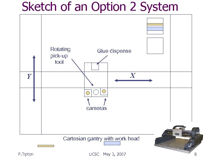Sketch of an Option 2 System Rotating pick-up tool Glue dispense X Y cameras