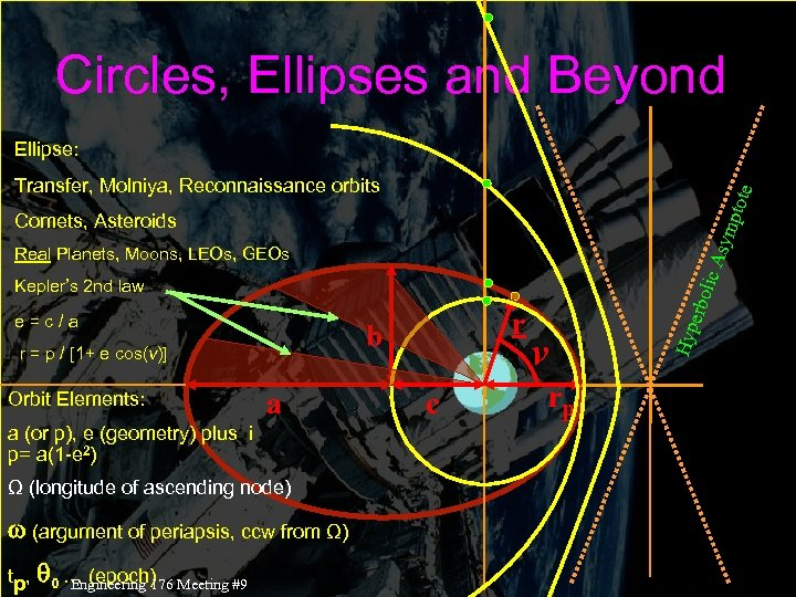 Circles, Ellipses and Beyond Ellipse: ptot e Transfer, Molniya, Reconnaissance orbits sym Comets, Asteroids