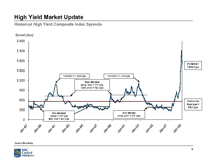 High Yield Market Update Historical High Yield Composite Index Spreads Spread (bps) 01/09/09 =