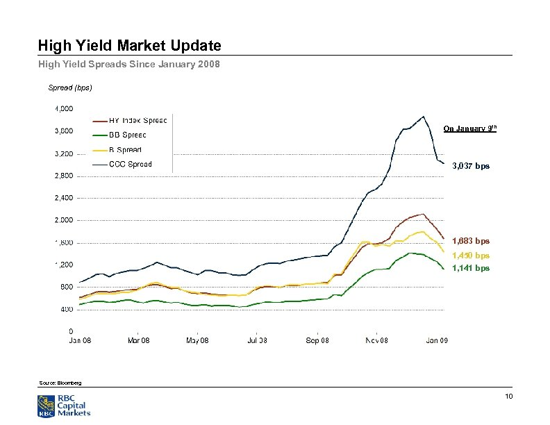 High Yield Market Update High Yield Spreads Since January 2008 Spread (bps) On January