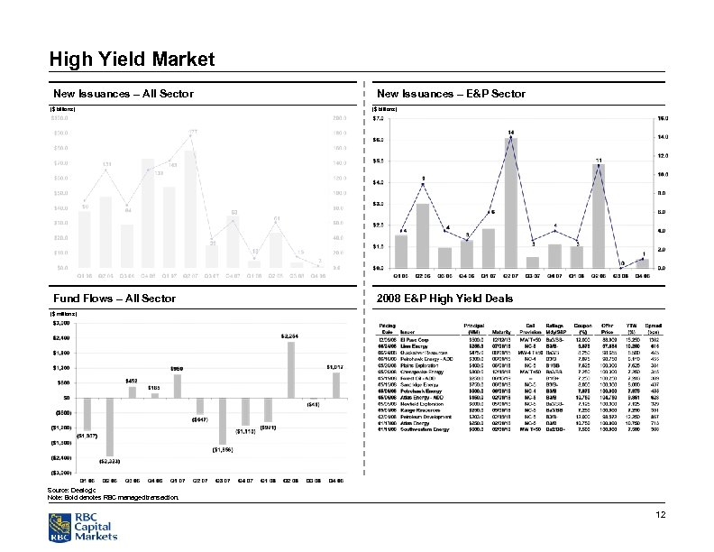High Yield Market New Issuances – All Sector ($ billions) Fund Flows – All