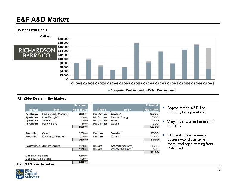E&P A&D Market Successful Deals ($ millions) Q 1 2009 Deals in the Market