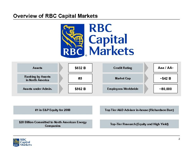 Overview of RBC Capital Markets Assets $632 B Credit Rating Aaa / AA- Ranking