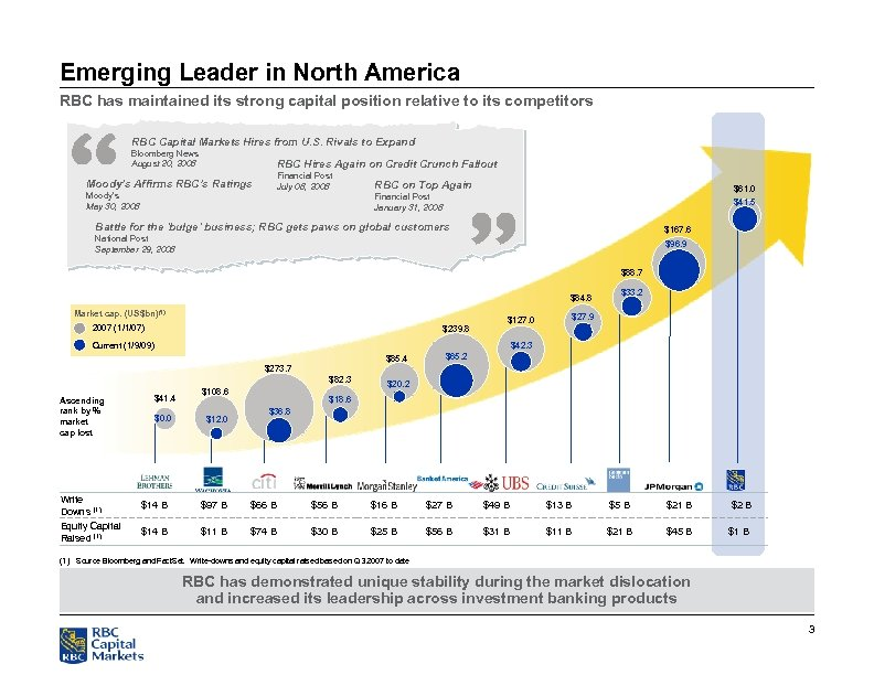 Emerging Leader in North America RBC has maintained its strong capital position relative to