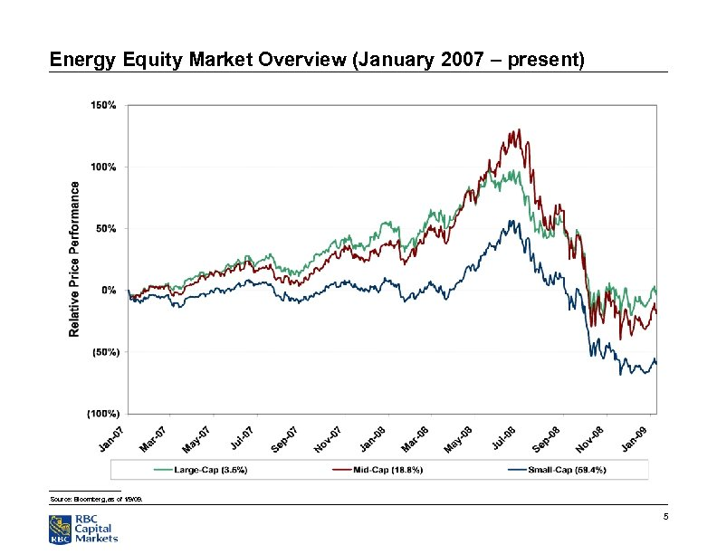Energy Equity Market Overview (January 2007 – present) Source: Bloomberg, as of 1/9/09. 5