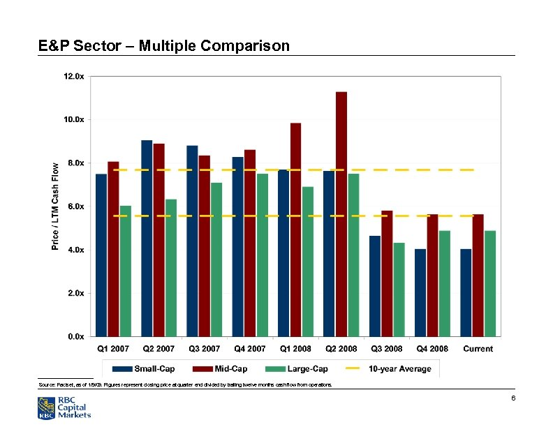 E&P Sector – Multiple Comparison Source: Factset, as of 1/9/09. Figures represent closing price