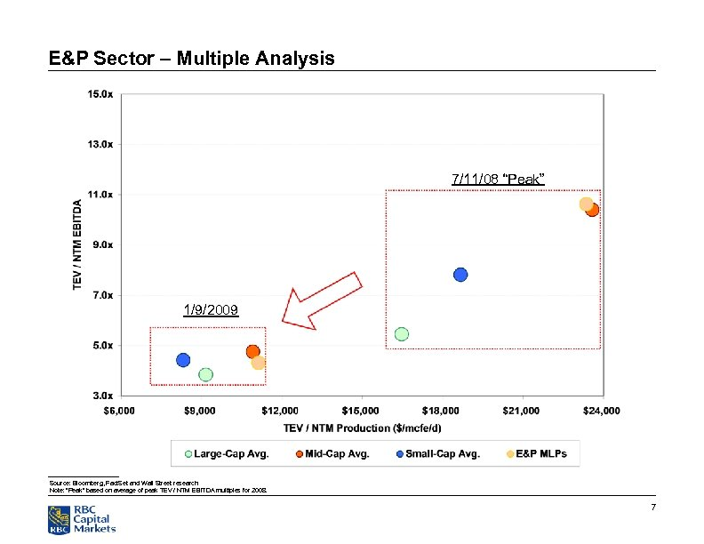"""E&P Sector – Multiple Analysis 7/11/08 """"Peak"""" 1/9/2009 Source: Bloomberg, Fact. Set and Wall"""