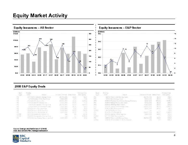 Equity Market Activity Equity Issuances – All Sector ($ billions) Equity Issuances – E&P