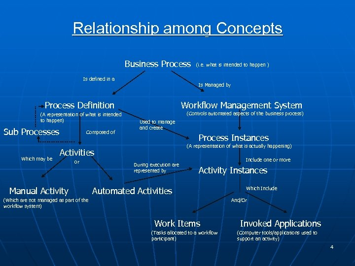 Relationship among Concepts Business Process Is defined in a Is Managed by Process Definition