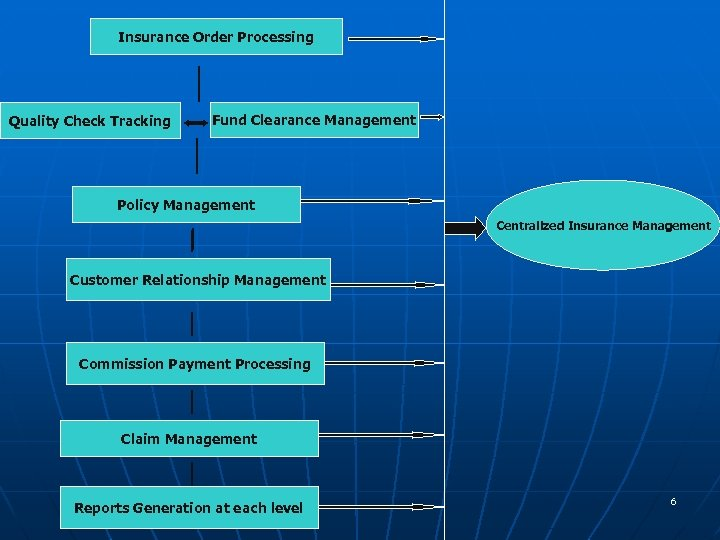 Insurance Order Processing Quality Check Tracking Fund Clearance Management Policy Management Centralized Insurance Management