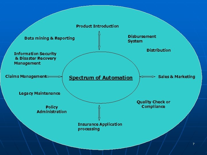 Product Introduction Disbursement System Data mining & Reporting Distribution Information Security & Disaster Recovery