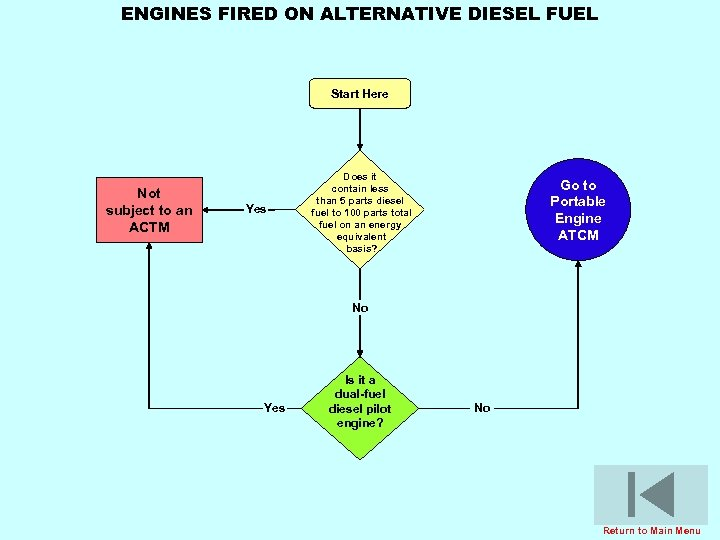 ENGINES FIRED ON ALTERNATIVE DIESEL FUEL Start Here Not subject to an ACTM Yes