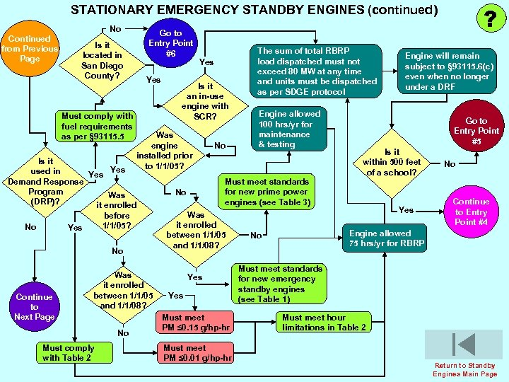 ? STATIONARY EMERGENCY STANDBY ENGINES (continued) No Continued from Previous Page Go to Entry