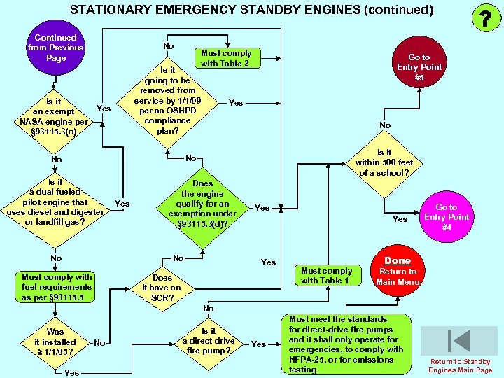 STATIONARY EMERGENCY STANDBY ENGINES (continued) Continued from Previous Page Is it an exempt NASA